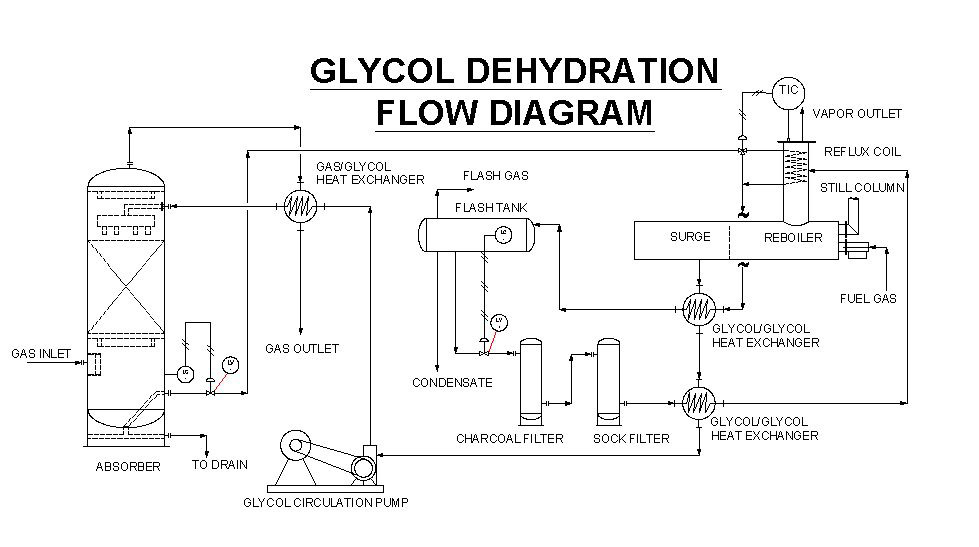 dehydration of natural gas 2011-2-23 lng dehydration(drying of natural gas) absorption and refrigeration with hydrate inhibition is the most common dehydration process.